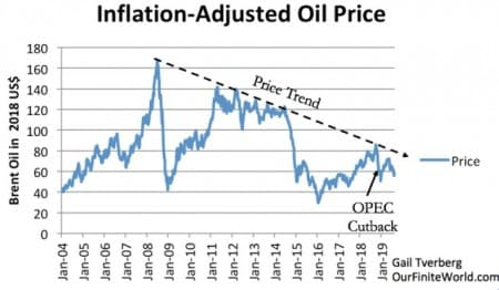 OIL PRICES2